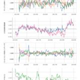 経産省、POSデータ用いた「消費者心理指標」を試験公表