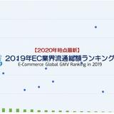 【2019年EC流通総額ランキング】国内16・海外20のECモール・カート・アプリの流通総額から見る市場トレンド | EC業界ニュース・まとめ・コラム「eコマースコンバージョンラボ」