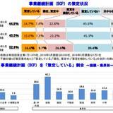 事業継続計画(BCP)策定企業は16.6%、低水準ながらも増加傾向|TDBのプレスリリース
