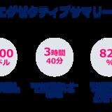 「モバイル市場年鑑2020」全世界でのアプリストア消費支出が3年で2.1倍に増加