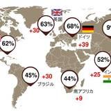 世界のCEOの過半数が「世界経済は減速する」と予測、中国のみ「改善する」と強気