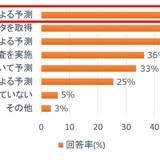 """7割の企業が""""経験""""と""""勘""""による製品開発を実施 過半数が需要予測の精度に課題を抱える日本のものづくり現場"""